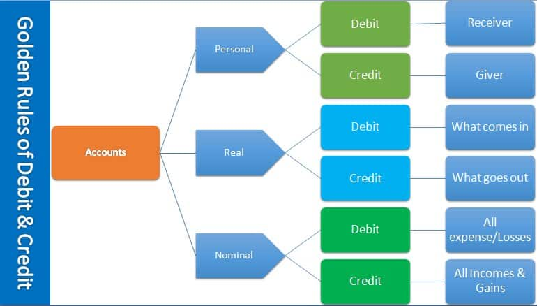 golden rules of accounting for all accounts