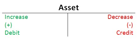 debit & credit rules for asset
