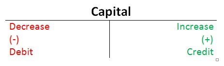 debit & credit rules for capital