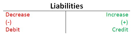 debit & credit rules for liabilities
